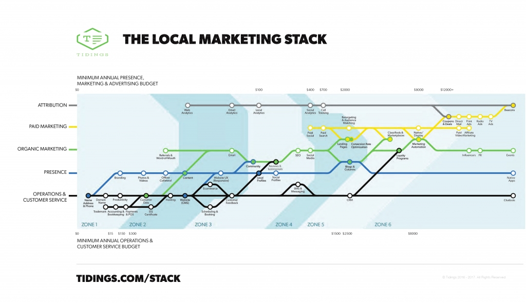 The Local Marketing Stack - How to get started with Local SEO