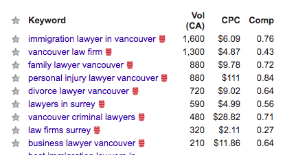 Google Keyword Search - Injury Lawyer Vancouver - No-Nonsense Marketing